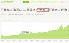 Bitcoin dosegel novo rekordno vrednost