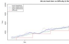 Bitcoin težavnost